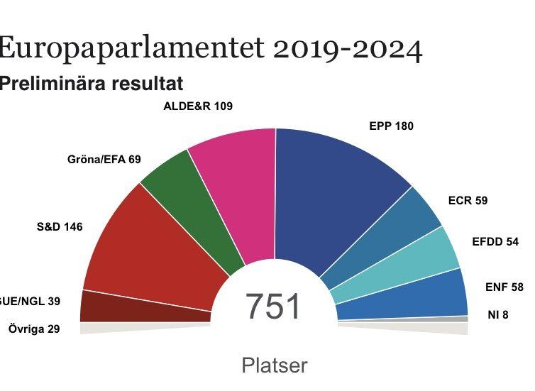De preliminära siffrorna för resultaten i EU-valet 2019 har kommit!