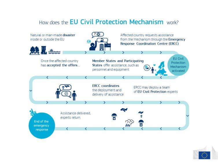 Hur stöttar EU världen vid kris?