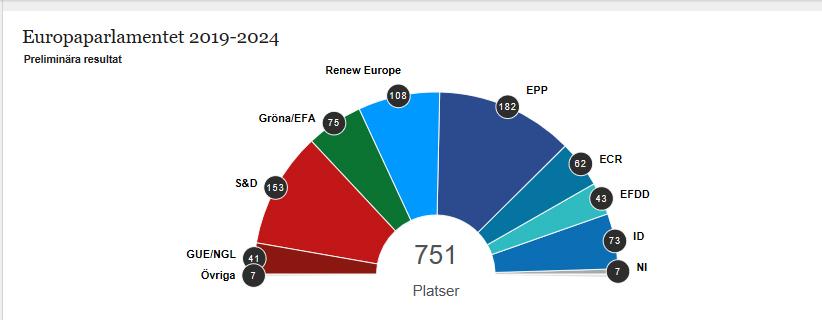 Preliminära resultat från valet till Europaparlamentet