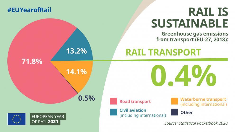 Infographich med statistik kring tågresande