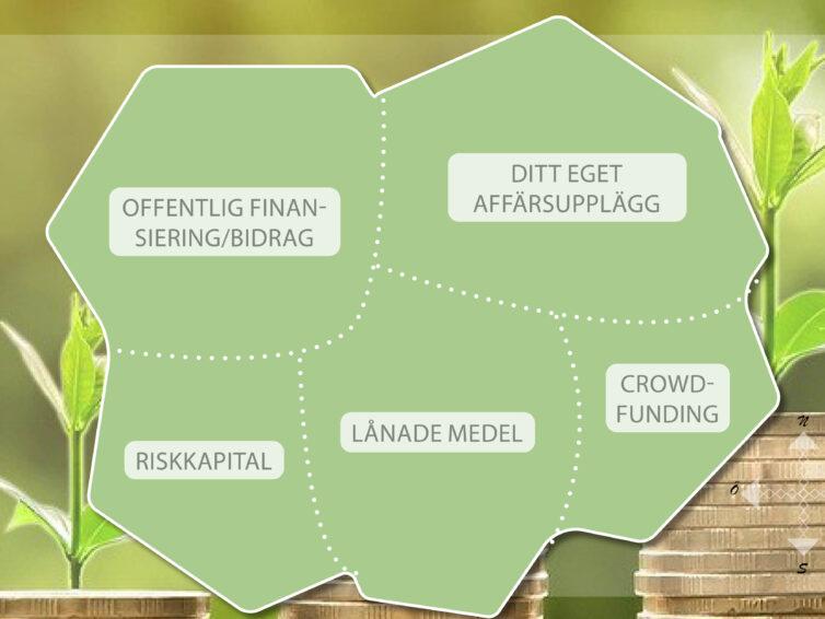 Vägen till pengarna – Finansieringskarta